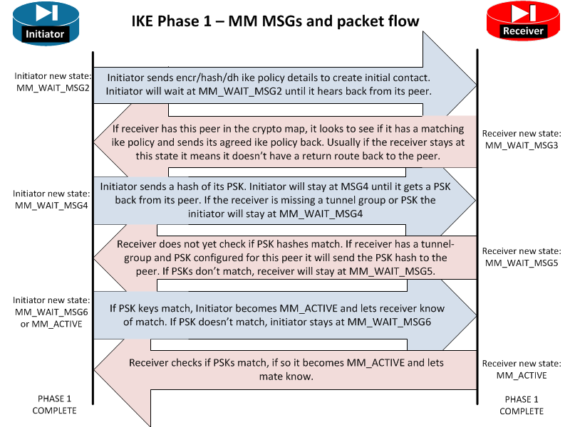 ISAKMP (IKE Phase 1) status messages MM_WAIT_MSG# - TunnelsUP