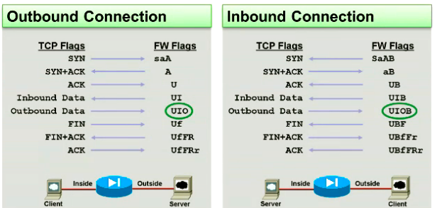 Understanding Cisco ASA Connection Flags - TunnelsUP