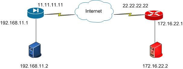 ASR ISR network diagram- IMG