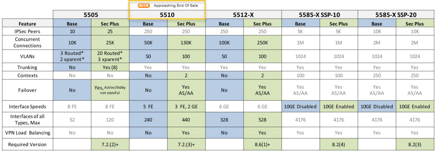 Cisco ASA Licensing Quick Reference Guide - TunnelsUP