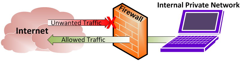 Image result for Firewall