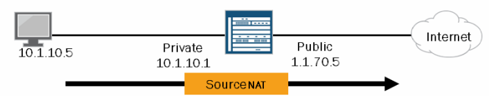 Configuring NAT in Juniper SRX Platforms using JunOS - TunnelsUP