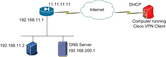 Remote Access Network Diagram - IMG