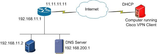 Remote Access Vpn Connection Using Cisco Router Tunnelsup