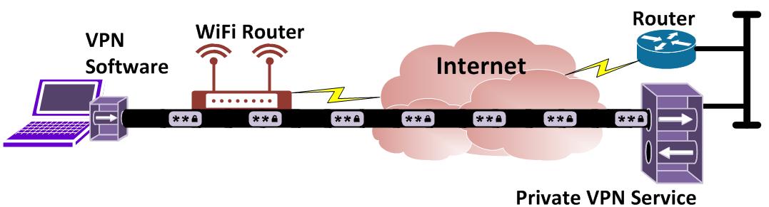 vpn, virtual private network